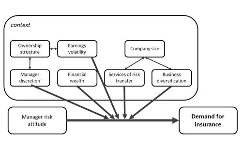 diagram of key findings