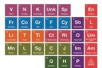 Periodic table with alternative elements i.e. 'K for Knowledge', 'Sb for Self-Belief'