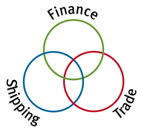 Venn diagram with Shipping, Trade and Finance circles all overlapping